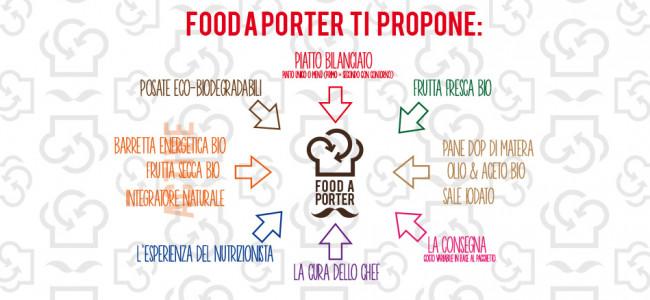 Food a Porter: il pranzo sano portato in ufficio