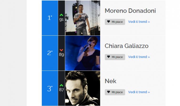 Sanremo: la classifica dei cantanti sui social