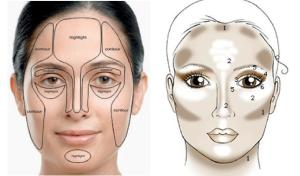 contouring-guide